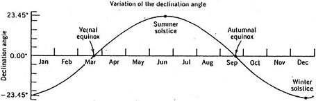 variation-of-the-solar-declination-angle